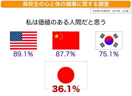 「自分には価値があると思うか 日本」の画像検索結果